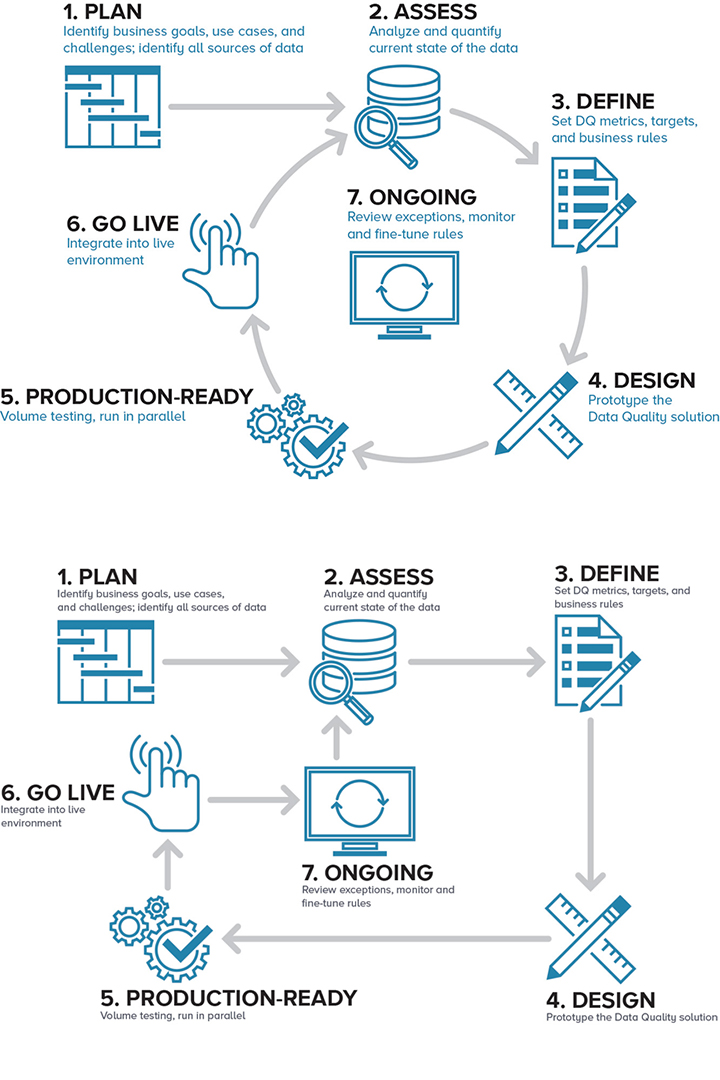 Iconography and Process Flow Graphics